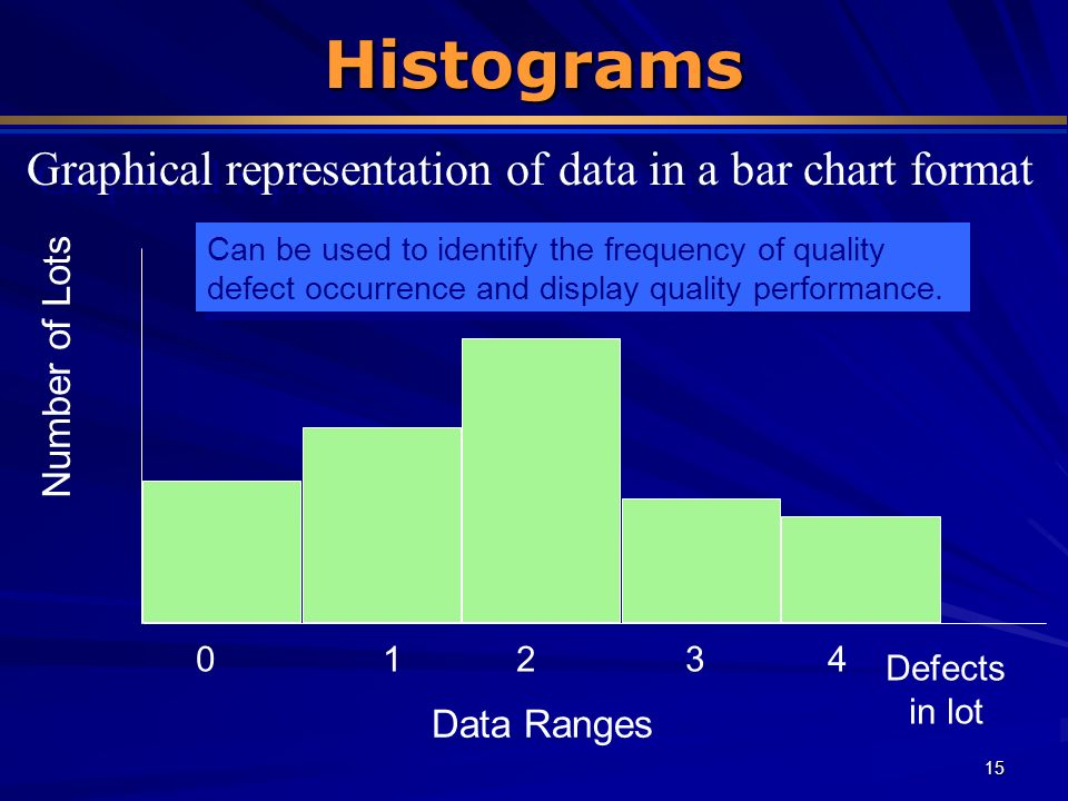 15 Histograms Number of Lots Data Ranges Defects in lot 01234 Can be used to identify the frequency of quality defect occurrence and display quality p