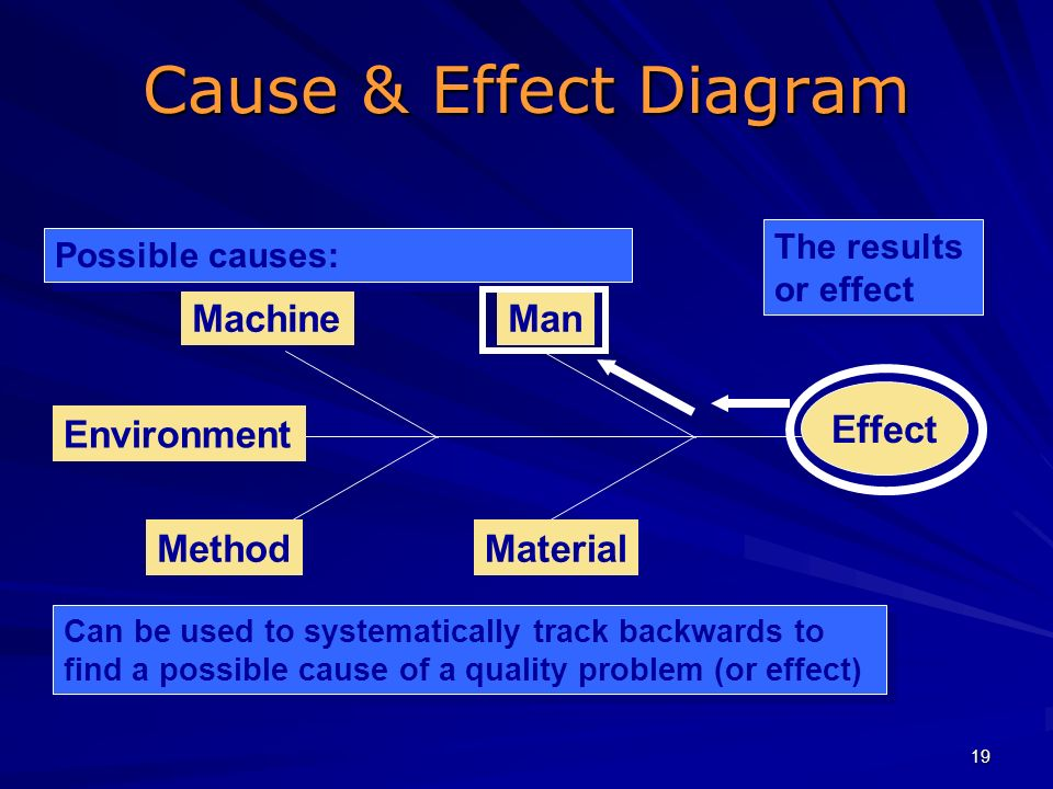 19 Cause & Effect Diagram Effect ManMachine MaterialMethod Environment Possible causes: The results or effect Can be used to systematically track back