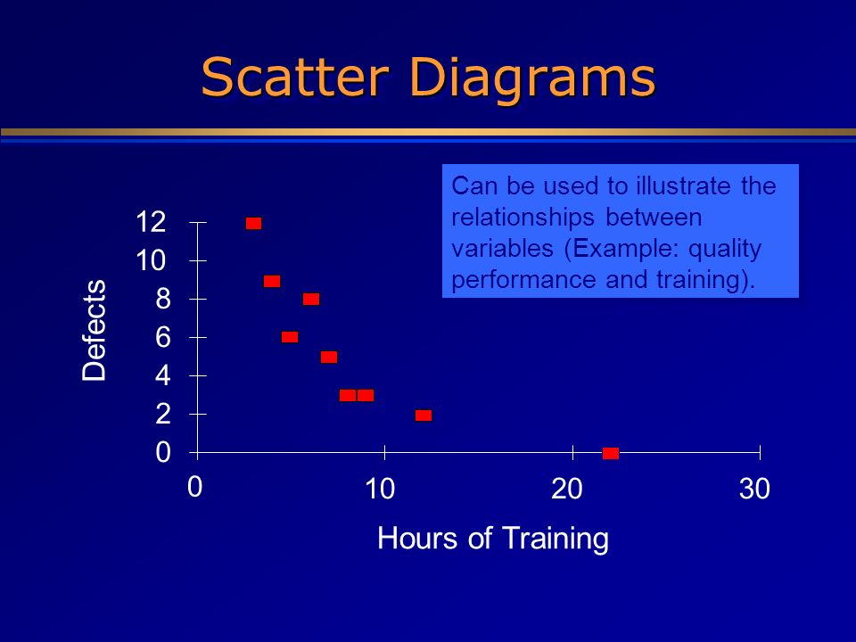 0 2 4 6 8 10 12 0 102030 Hours of Training Defects Can be used to illustrate the relationships between variables (Example: quality performance and tra