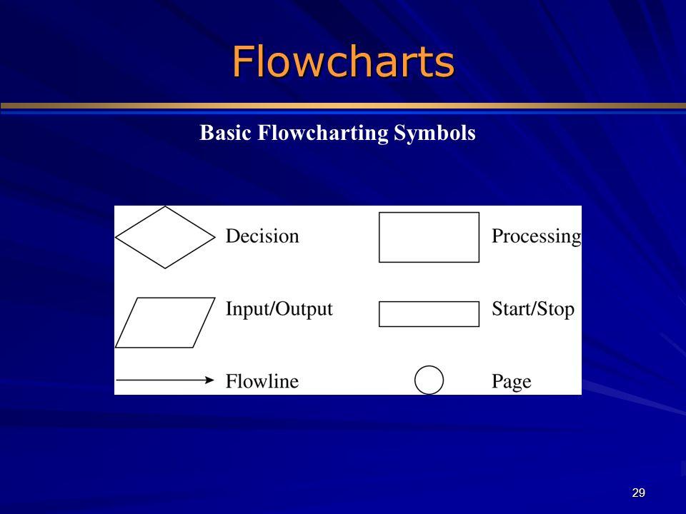 29 FlowchartsFlowcharts Basic Flowcharting Symbols