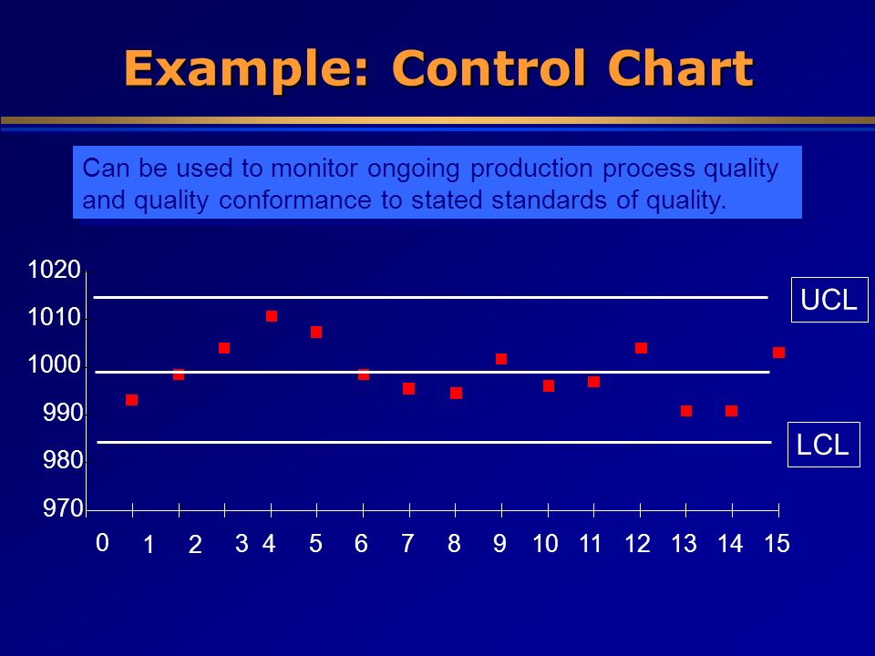 Example: Control Chart 970 980 990 1000 1010 1020 0 12 3456789101112131415 LCLUCL Can be used to monitor ongoing production process quality and qualit