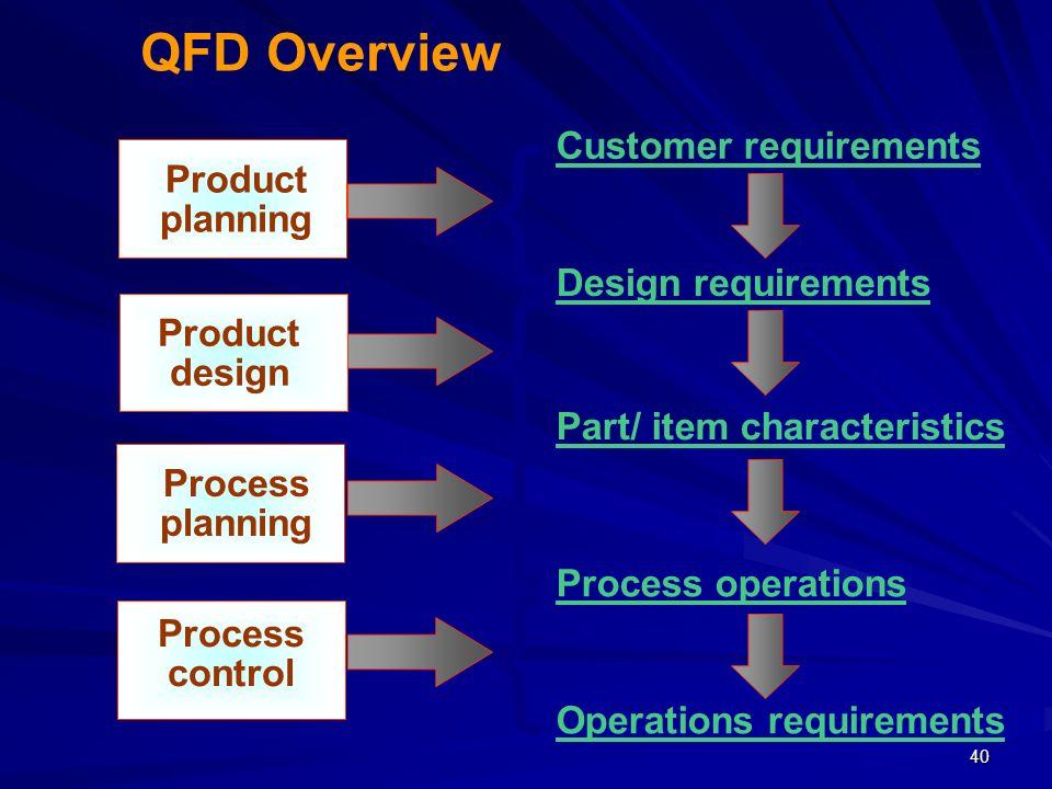 40 { { { { Customer requirements Design requirements Part/ item characteristics Process operations Operations requirements Product planning Product de