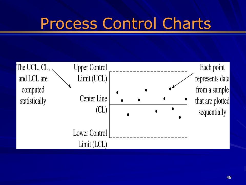 49 Process Control Charts Process Control Charts