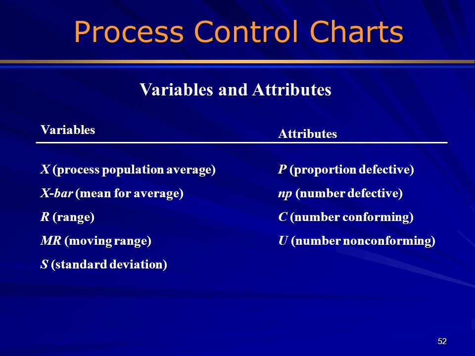 52 Process Control Charts Process Control Charts Variables and Attributes Variables Attributes X (process population average)P (proportion defective)