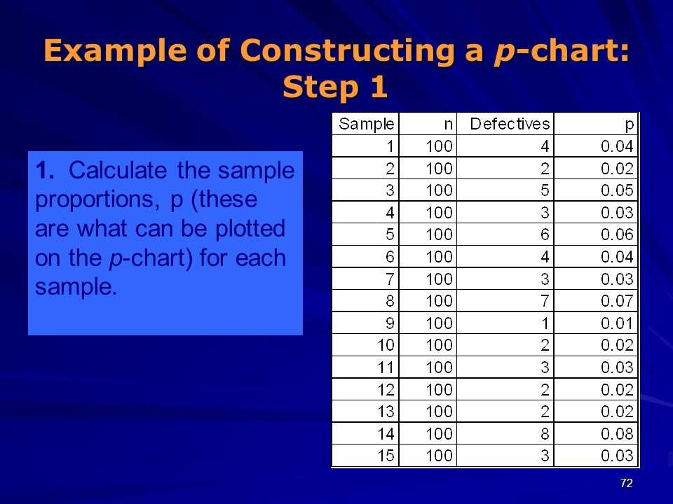 72 1. Calculate the sample proportions, p (these are what can be plotted on the p-chart) for each sample. Example of Constructing a p-chart: Step 1