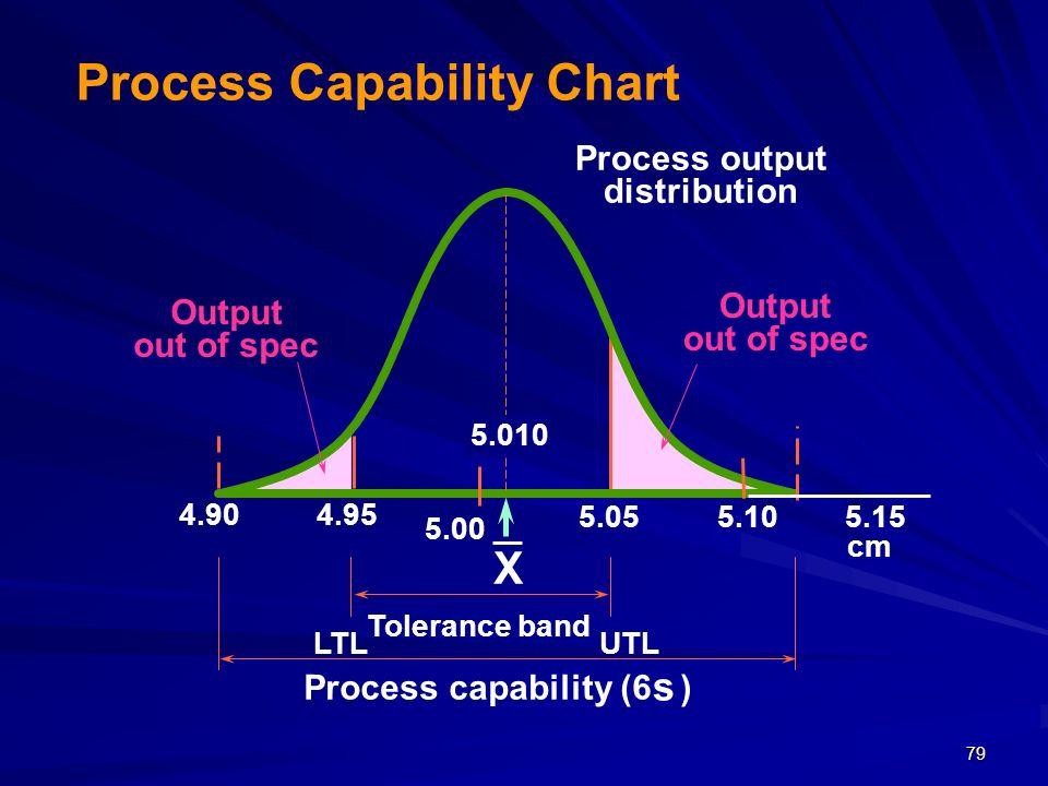 79 X 4.904.95 5.00 5.055.105.15 cm Tolerance band Process capability (6 ) LTLUTL Output out of spec Process output distribution 5.010 s Process Capabi