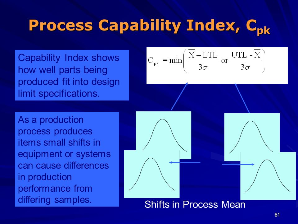 81 Process Capability Index, C pk Shifts in Process Mean Capability Index shows how well parts being produced fit into design limit specifications. As