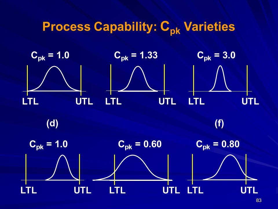 83 LTLUTL C pk = 1.0 LTLUTL C pk = 0.60 LTLUTL C pk = 1.33 LTLUTL C pk = 0.80 (f) LTLUTL C pk = 1.0 (d) LTLUTL C pk = 3.0 Process Capability: C pk Var