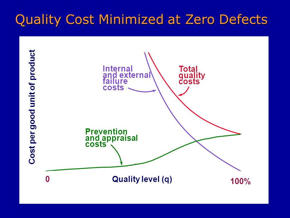 Cost per good unit of product 0 100% Quality level (q) Optimum quality level Total quality costs Internal and external failure costs Minimum total cost Prevention and appraisal costs Improvement Through Simplification