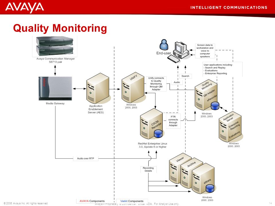 14 © 2006 Avaya Inc. All rights reserved. Avaya – Proprietary & Confidential. Under NDA. For Analyst Use only. Quality Monitoring