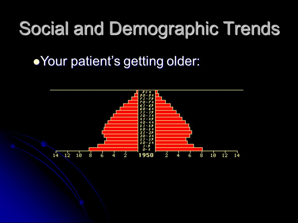 Social and Demographic Trends Your patients getting older: Your patients getting older: