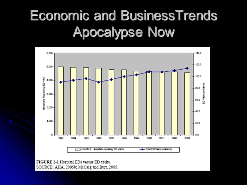Economic and Business Trends: Apocalypse Now Between 1993 and 2003: Between 1993 and 2003: population grew 12 percent population grew 12 percent hospi