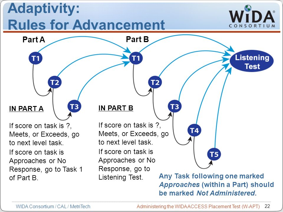 Administering the WIDA ACCESS Placement Test (W-APT) 22 WIDA Consortium / CAL / MetriTech IN PART A If score on task is ?, Meets, or Exceeds, go to ne