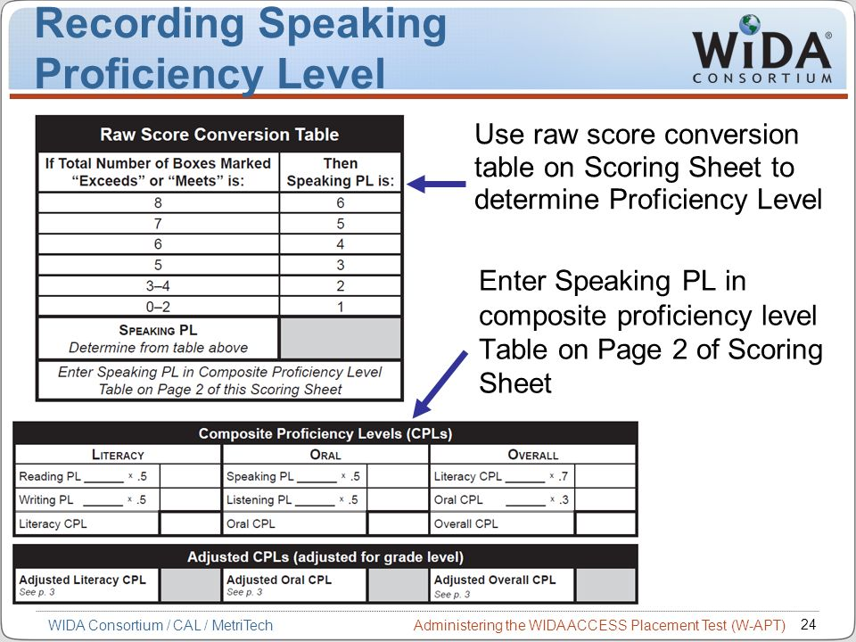 Administering the WIDA ACCESS Placement Test (W-APT) 24 WIDA Consortium / CAL / MetriTech Recording Speaking Proficiency Level Enter Speaking PL in co