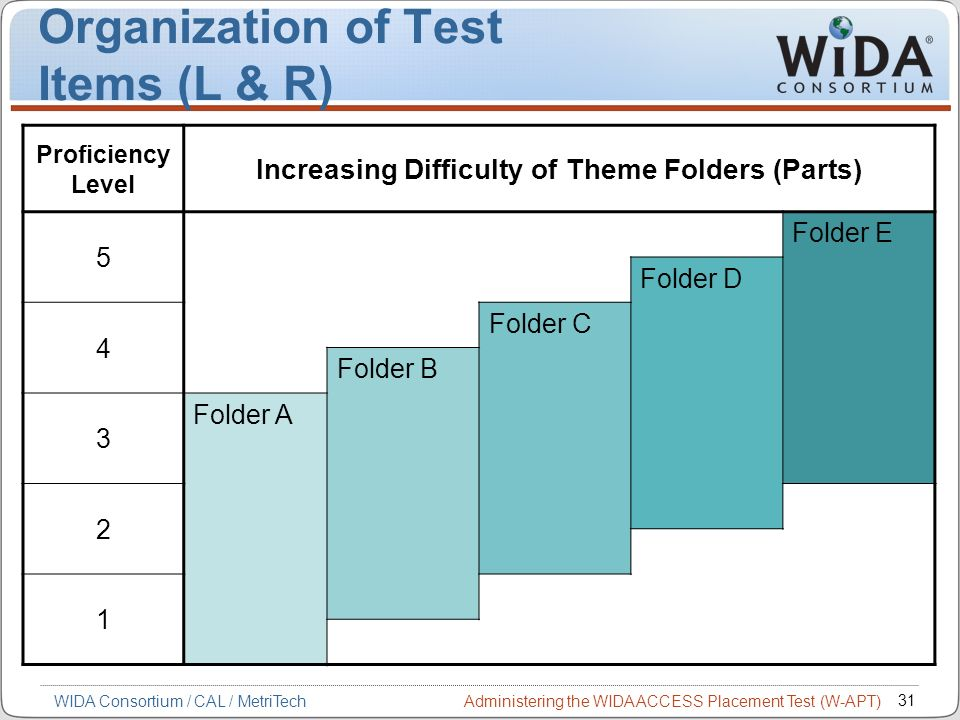 Administering the WIDA ACCESS Placement Test (W-APT) 31 WIDA Consortium / CAL / MetriTech Proficiency Level Increasing Difficulty of Theme Folders (Pa