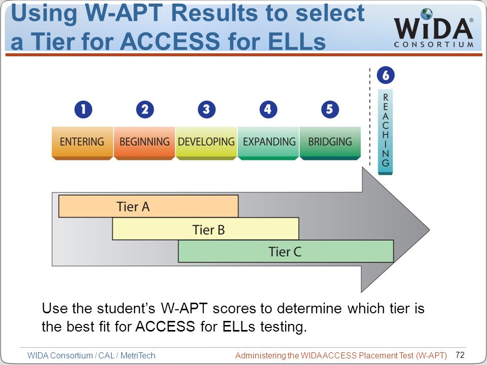 Administering the WIDA ACCESS Placement Test (W-APT) 72 WIDA Consortium / CAL / MetriTech Using W-APT Results to select a Tier for ACCESS for ELLs Use