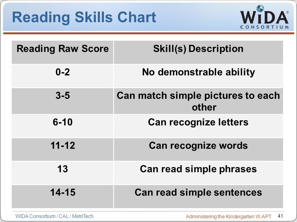 41 WIDA Consortium / CAL / MetriTech Administering the Kindergarten W-APT Reading Skills Chart Reading Raw ScoreSkill(s) Description 0-2No demonstrabl