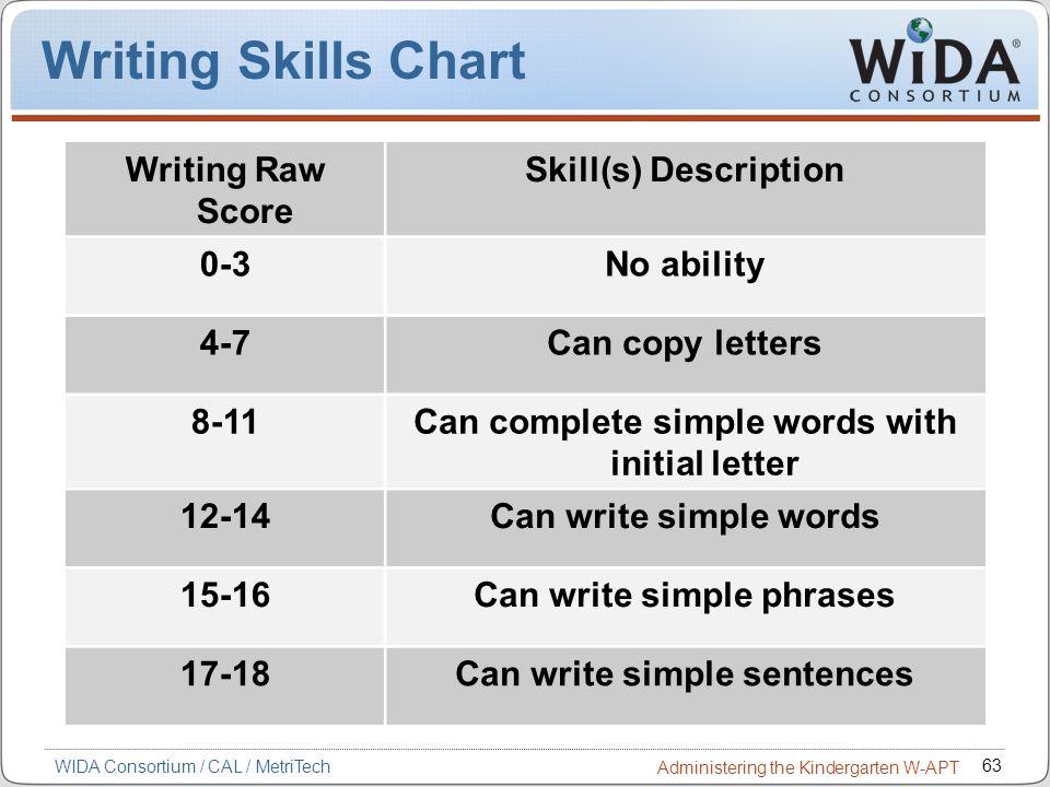 63 WIDA Consortium / CAL / MetriTech Administering the Kindergarten W-APT Writing Skills Chart Writing Raw Score Skill(s) Description 0-3No ability 4-