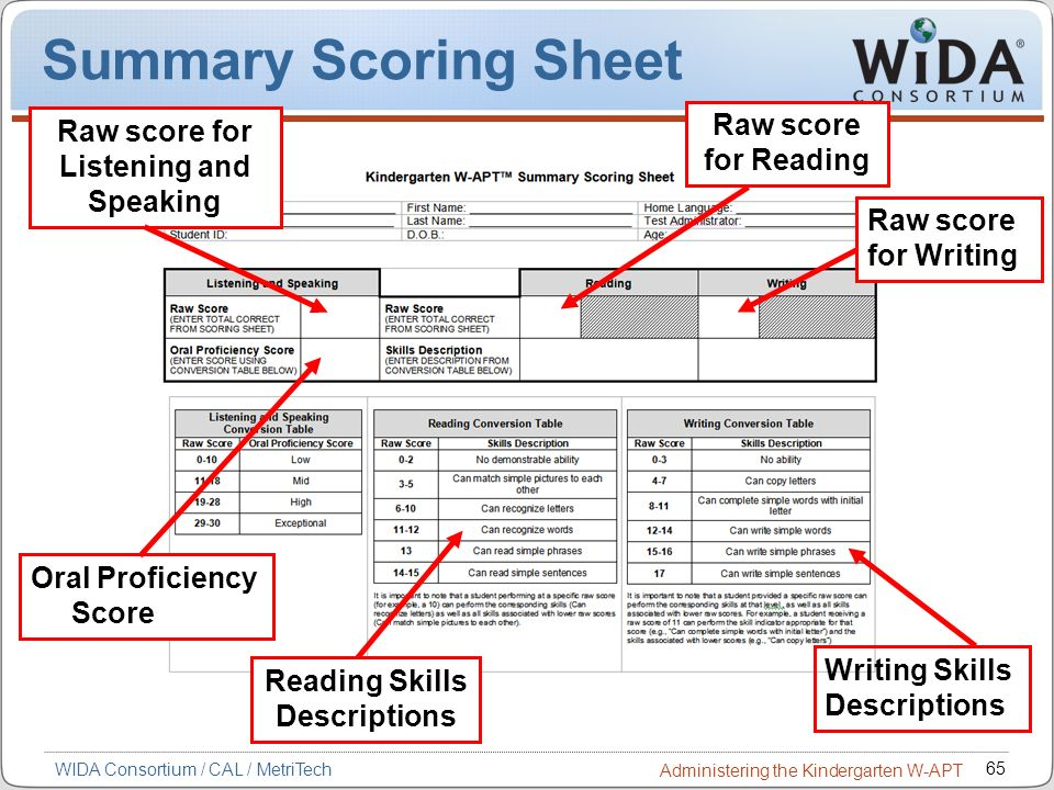 65 WIDA Consortium / CAL / MetriTech Administering the Kindergarten W-APT Summary Scoring Sheet Oral Proficiency Score Raw score for Listening and Spe