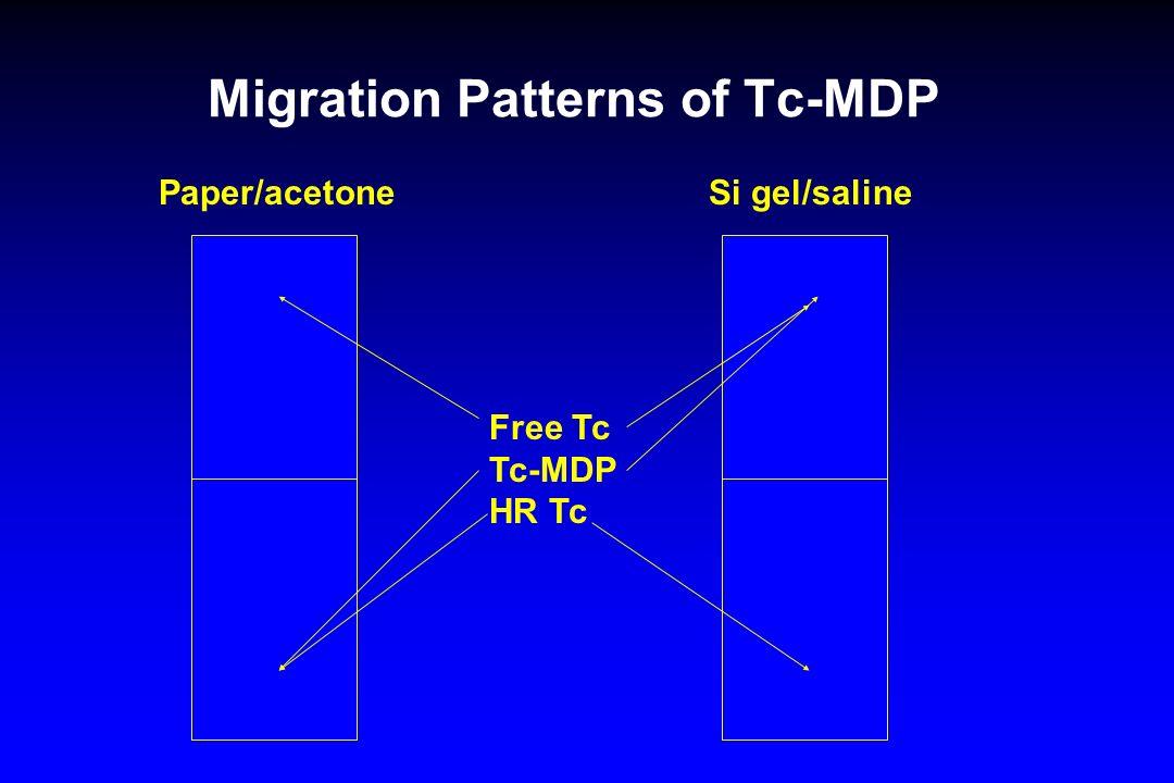 Migration Patterns of Tc-MDP Free Tc Tc-MDP HR Tc Paper/acetone Si gel/saline