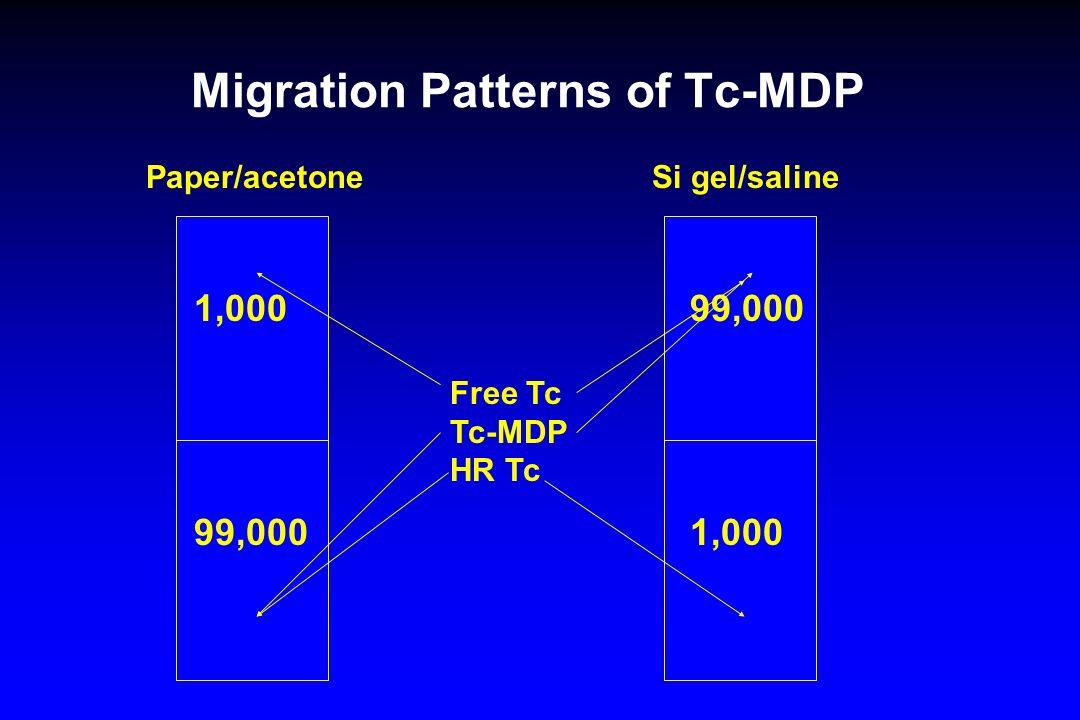 Migration Patterns of Tc-MDP Free Tc Tc-MDP HR Tc Paper/acetone Si gel/saline 1,000 99,000 1,000