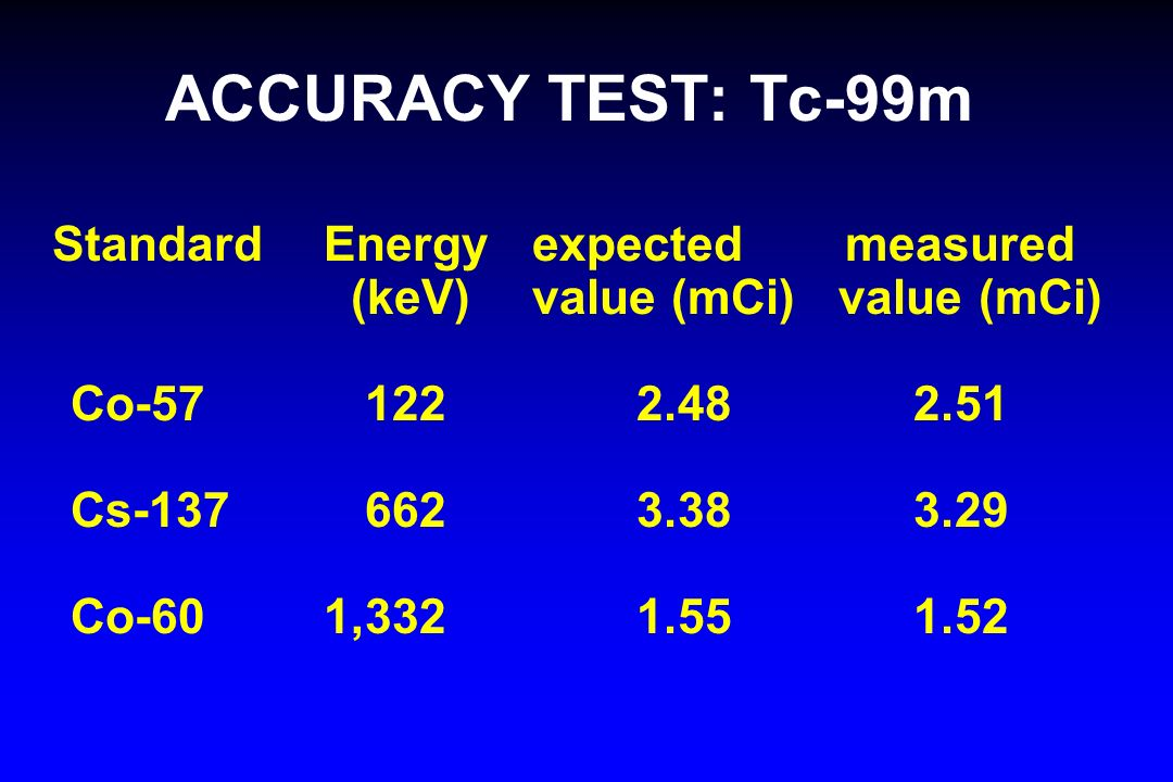 ACCURACY TEST: Tc-99m Standard Energyexpected measured (keV)value (mCi) value (mCi) Co-57 122 2.48 2.51 Cs-137 662 3.38 3.29 Co-60 1,332 1.55 1.52