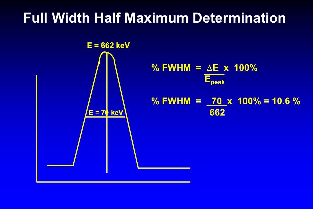 Full Width Half Maximum Determination E = 662 keV E = 70 keV % FWHM = E x 100% E peak % FWHM = 70 x 100% = 10.6 % 662
