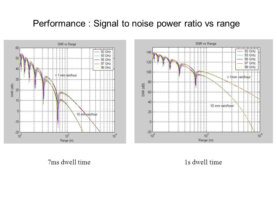 Performance : Signal to noise power ratio vs range 7ms dwell time1s dwell time