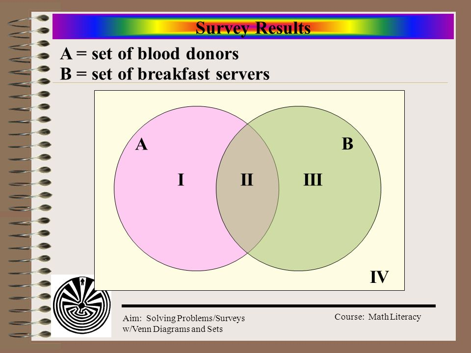 Course: Math Literacy Aim: Solving Problems/Surveys w/Venn Diagrams and Sets Survey Results B A A = set of blood donors B = set of breakfast servers I
