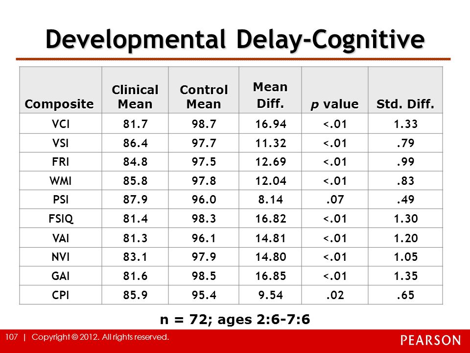 107 | Copyright © 2012. All rights reserved. Developmental Delay-Cognitive n = 72; ages 2:6-7:6 Composite Clinical Mean Control Mean MeanDiff. p value