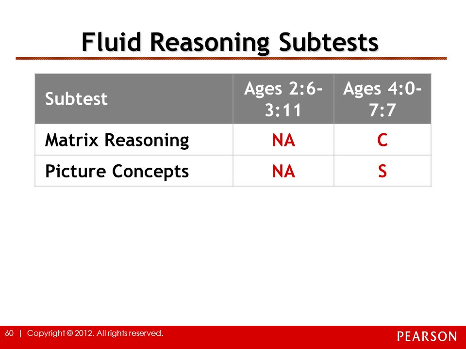 60 | Copyright © 2012. All rights reserved. Fluid Reasoning Subtests Subtest Ages 2:6- 3:11 Ages 4:0- 7:7 Matrix ReasoningNAC Picture ConceptsNAS