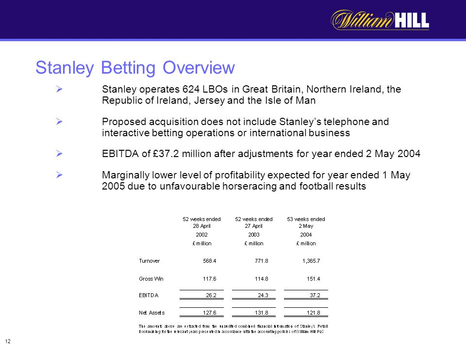 12 Stanley operates 624 LBOs in Great Britain, Northern Ireland, the Republic of Ireland, Jersey and the Isle of Man Proposed acquisition does not include Stanleys telephone and interactive betting operations or international business EBITDA of £37.2 million after adjustments for year ended 2 May 2004 Marginally lower level of profitability expected for year ended 1 May 2005 due to unfavourable horseracing and football results Stanley Betting Overview