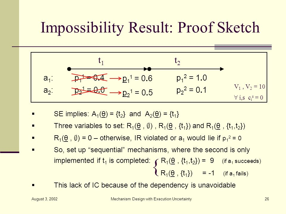 August 3, 2002 Mechanism Design with Execution Uncertainty26 Impossibility Result: Proof Sketch SE implies: A 1 (θ) = {t 2 } and A 2 (θ) = {t 1 } Thre