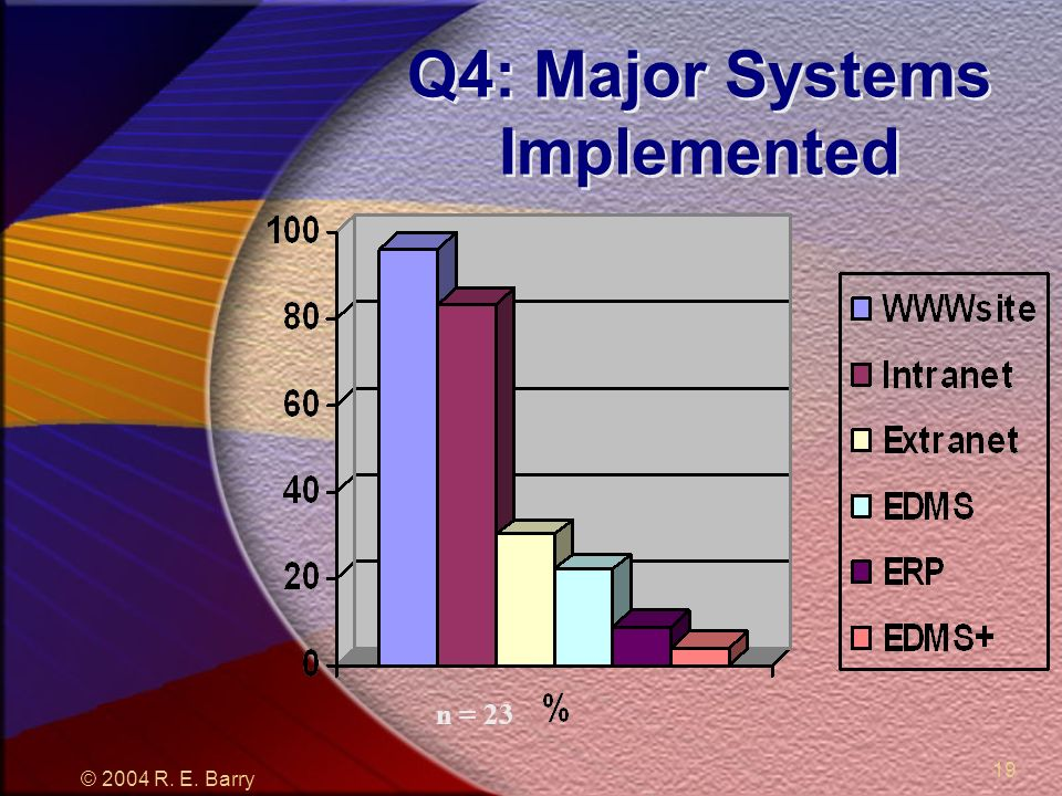 © 2004 R. E. Barry 19 Q4: Major Systems Implemented n = 23
