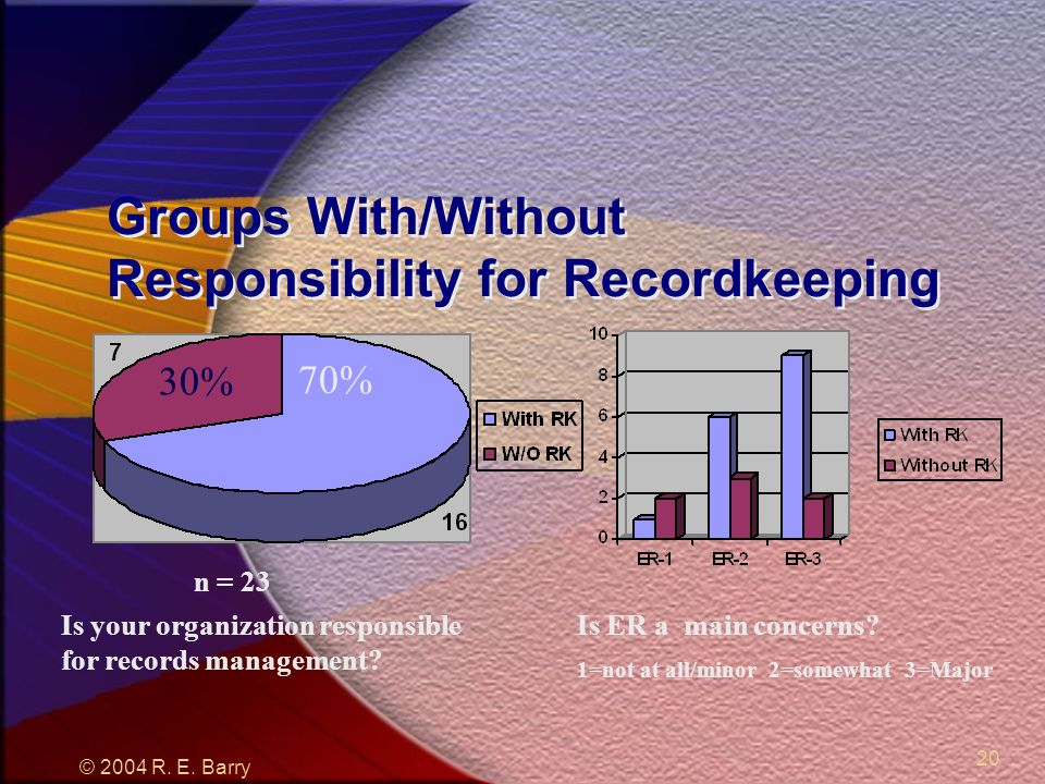© 2004 R. E. Barry 20 Groups With/Without Responsibility for Recordkeeping 30% 70% Is ER a main concerns? 1=not at all/minor 2=somewhat 3=Major Is you
