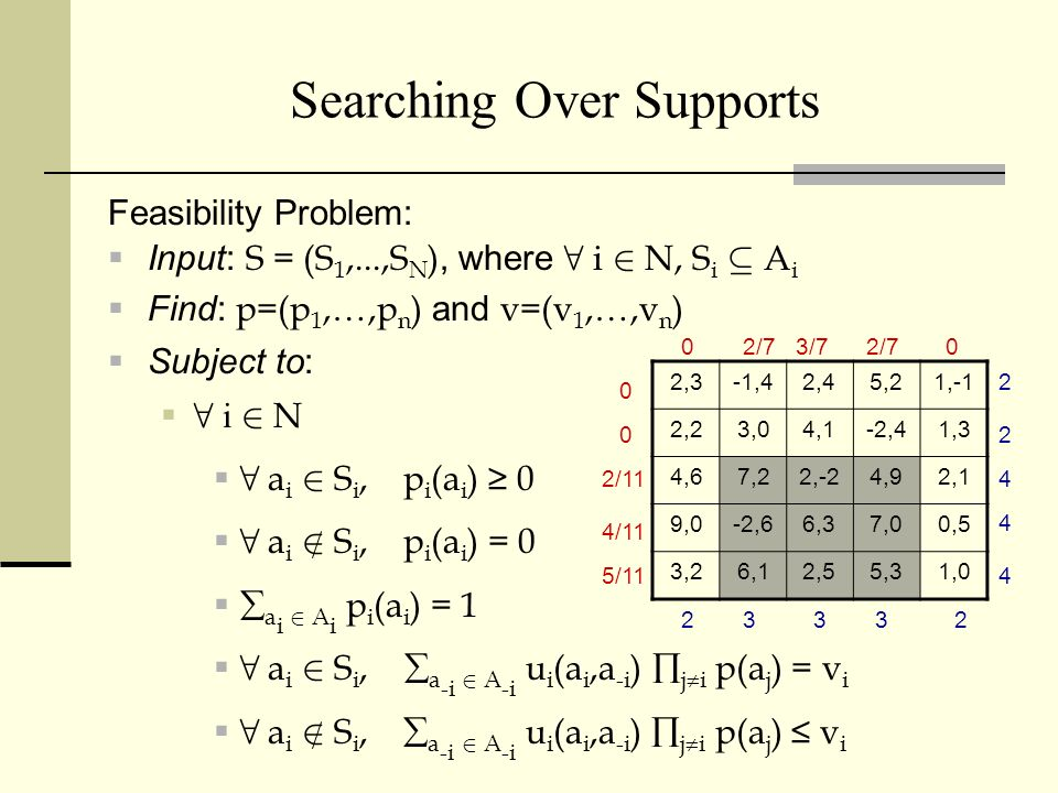 Features of Algorithm 1)Prefer balanced supports 2)Prefer small supports Motivated by existing theoretical results for particular distributions (e.g., [MB02]) 3)Separately instantiate supports, and remove conditionally dominated actions: An a i is conditionally dominated, given R -i µ A -i if: 9 a i 2 A i, 8 a -i 2 R -i, u i (a i,a -i ) < u i (a i ,a -i ) Especially useful in conjunction with (2)