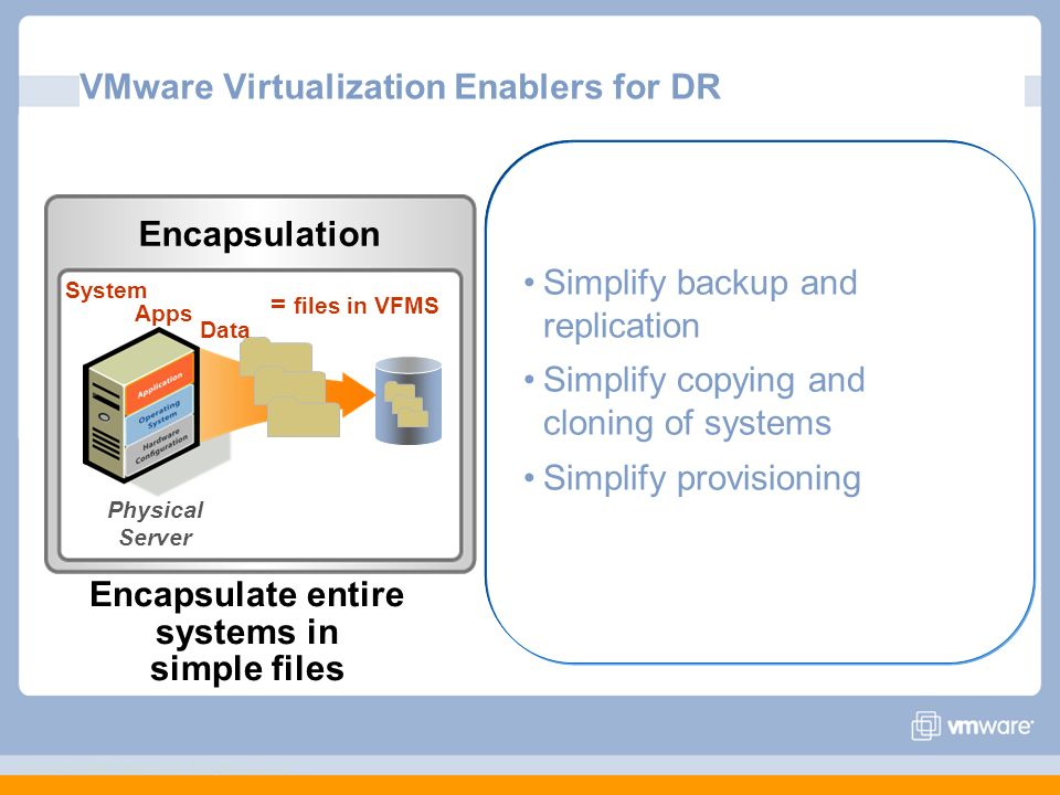 Copyright © 2006 VMware, Inc. All rights reserved. VMware Virtualization Enablers for DR Encapsulation Encapsulate entire systems in simple files Simp