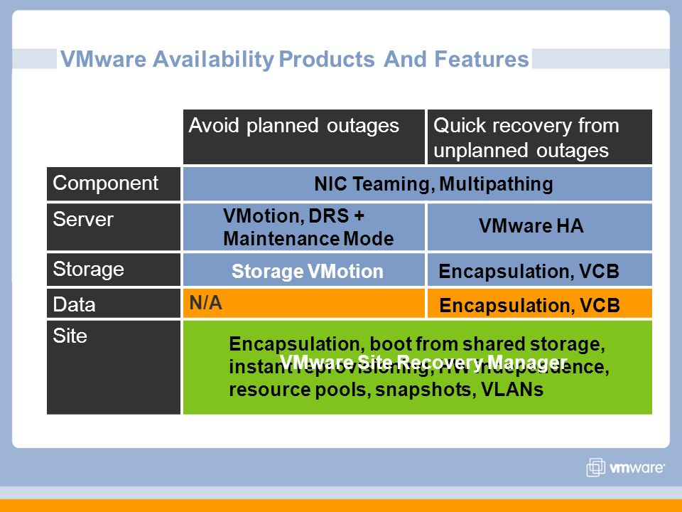 VMware Availability Products And Features Avoid planned outagesQuick recovery from unplanned outages Component Server Storage Data N/A Site VMware HA