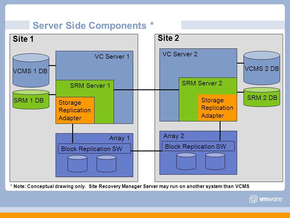 Server Side Components * Site 1 VC Server 1 SRM Server 1 Storage Replication Adapter SRM 1 DB VCMS 1 DB Block Replication SW Site 2 VC Server 2 SRM Se