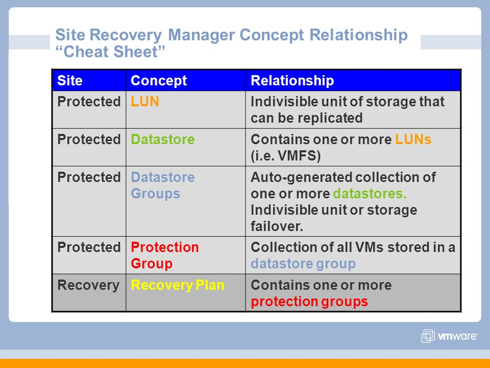 Site Recovery Manager Concept Relationship Cheat Sheet SiteConceptRelationship ProtectedLUNIndivisible unit of storage that can be replicated Protecte
