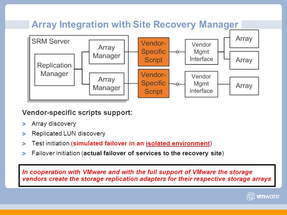 Array Integration with Site Recovery Manager Vendor-specific scripts support: Array discovery Replicated LUN discovery Test initiation (simulated fail