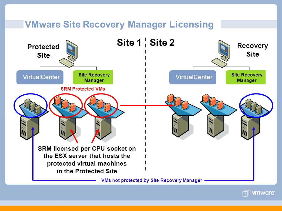 Protected Site Recovery Site VirtualCenter Site Recovery Manager VirtualCenter Site Recovery Manager VMware Site Recovery Manager Licensing Site 2Site