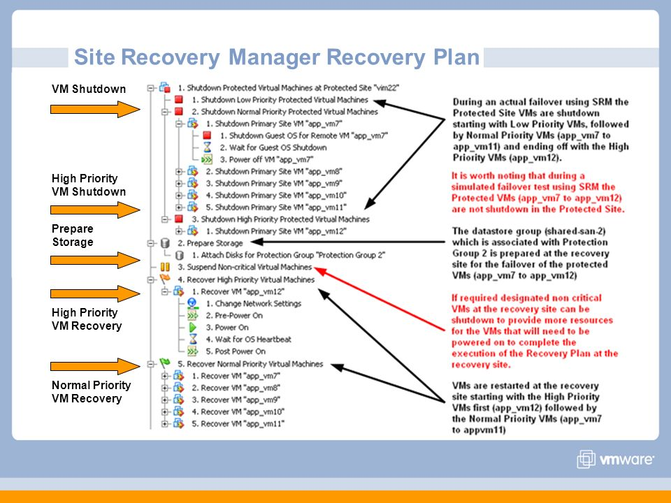 Site Recovery Manager Recovery Plan VM Shutdown High Priority VM Recovery Prepare Storage High Priority VM Shutdown Normal Priority VM Recovery