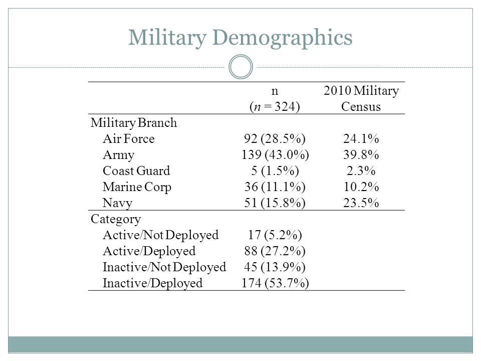 Military Demographics n (n = 324) 2010 Military Census Military Branch Air Force92 (28.5%)24.1% Army139 (43.0%)39.8% Coast Guard5 (1.5%)2.3% Marine Co