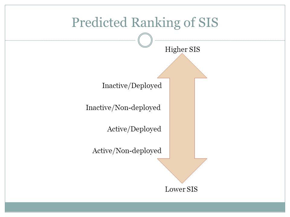 Predicted Ranking of SIS Higher SIS Lower SIS Active/Non-deployed Active/Deployed Inactive/Deployed Inactive/Non-deployed