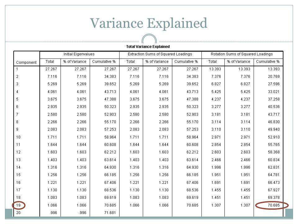 Variance Explained