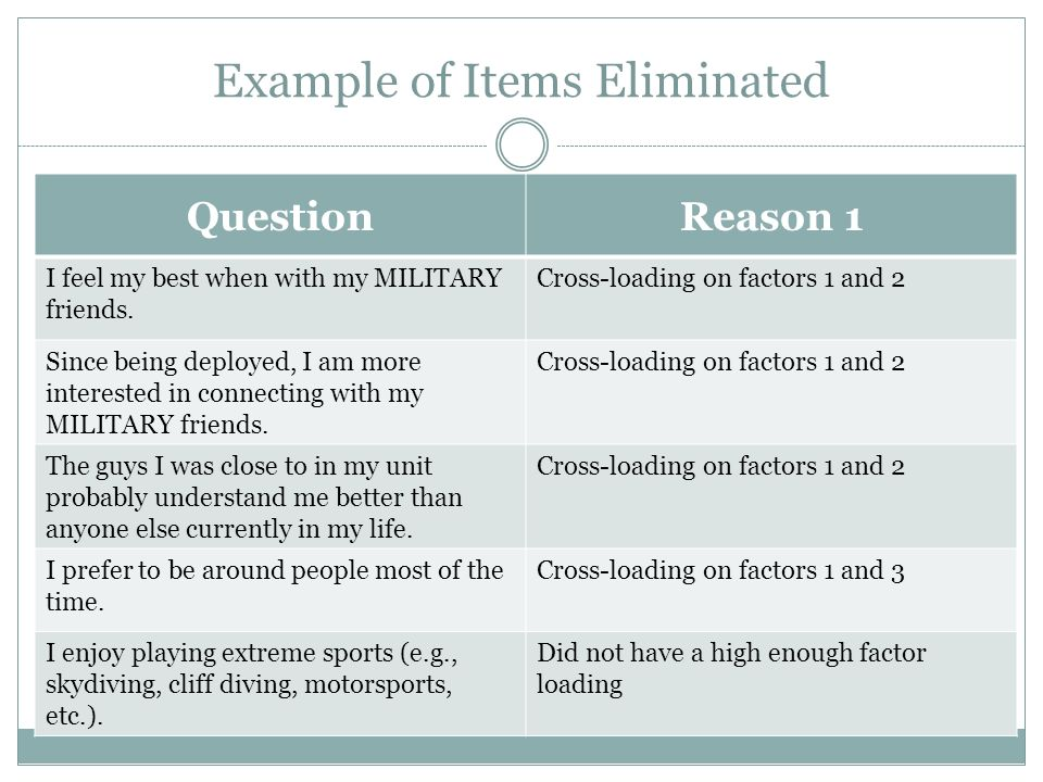 Example of Items Eliminated QuestionReason 1 I feel my best when with my MILITARY friends. Cross-loading on factors 1 and 2 Since being deployed, I am