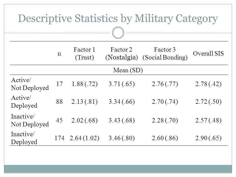 Descriptive Statistics by Military Category n Factor 1 (Trust) Factor 2 ( Nostalgia ) Factor 3 (Social Bonding) Overall SIS Mean (SD) Active/ Not Depl
