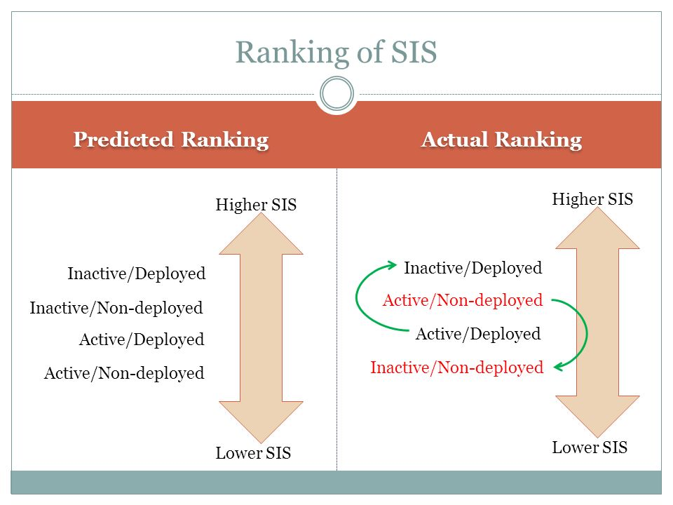 Predicted Ranking Actual Ranking Ranking of SIS Higher SIS Lower SIS Active/Non-deployed Active/Deployed Inactive/Deployed Inactive/Non-deployed Highe