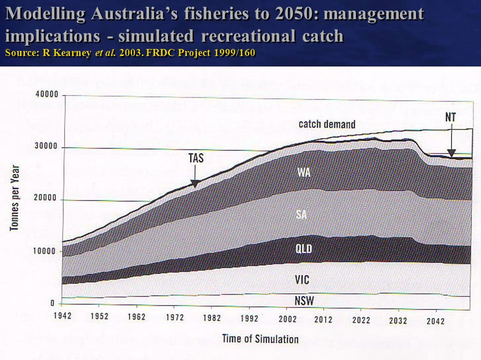 10 Modelling Australias fisheries to 2050: management implications - simulated recreational catch Source: R Kearney et al.